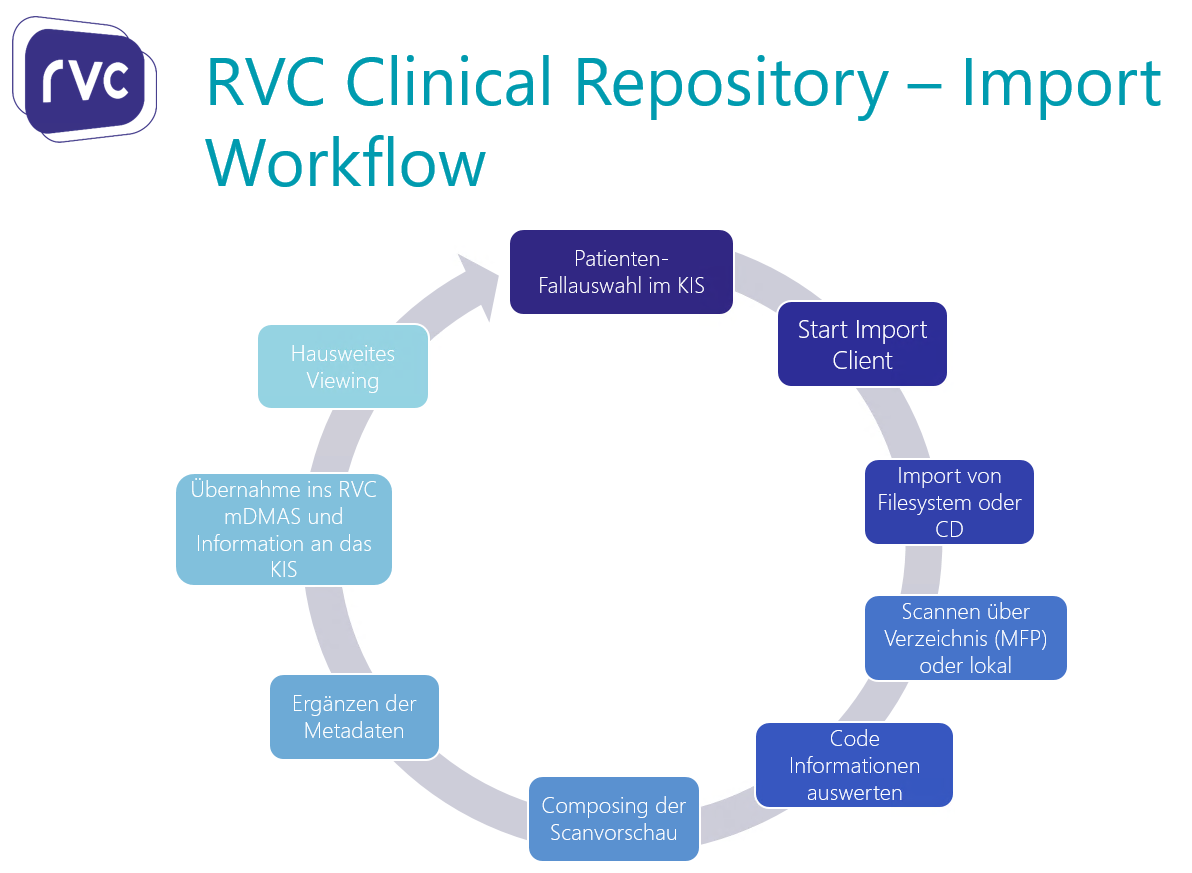 RVC Clinical Repsoitory - Importworkflow