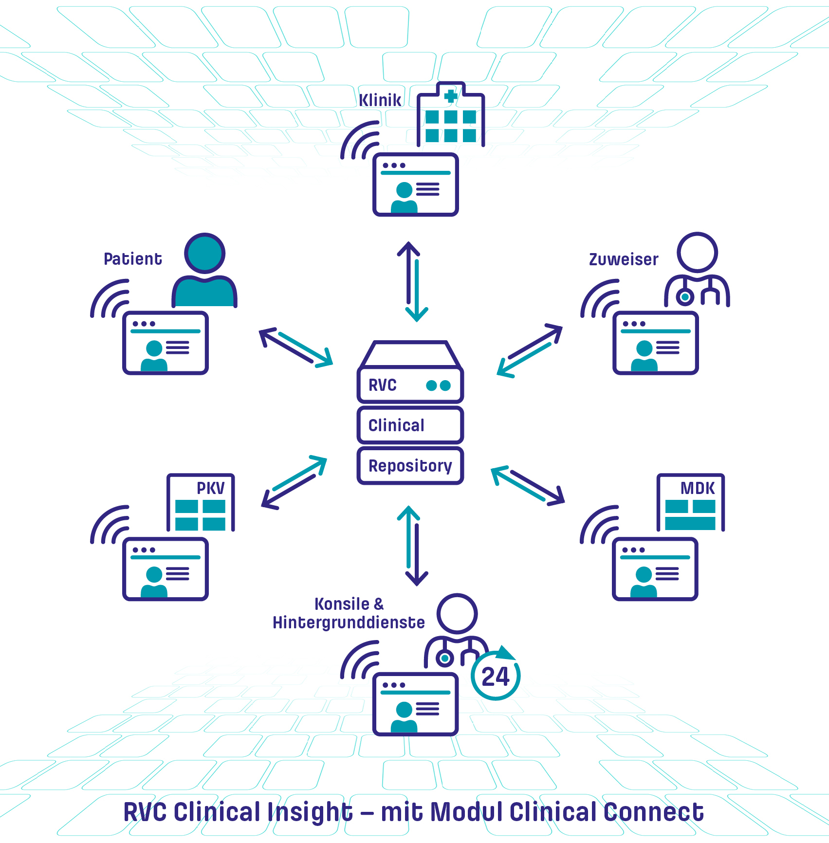 RVC Clinical Connect